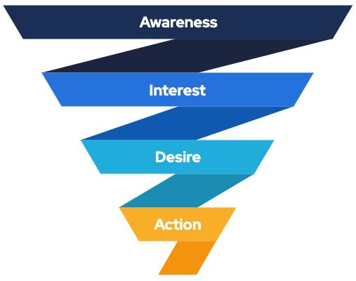 Brug AIDA-modellen til din næste markedsføringskampagne